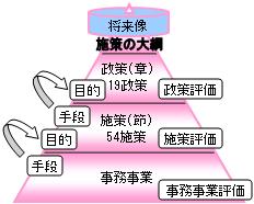 本市の施策の体系