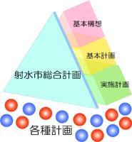 総合計画のイメージ