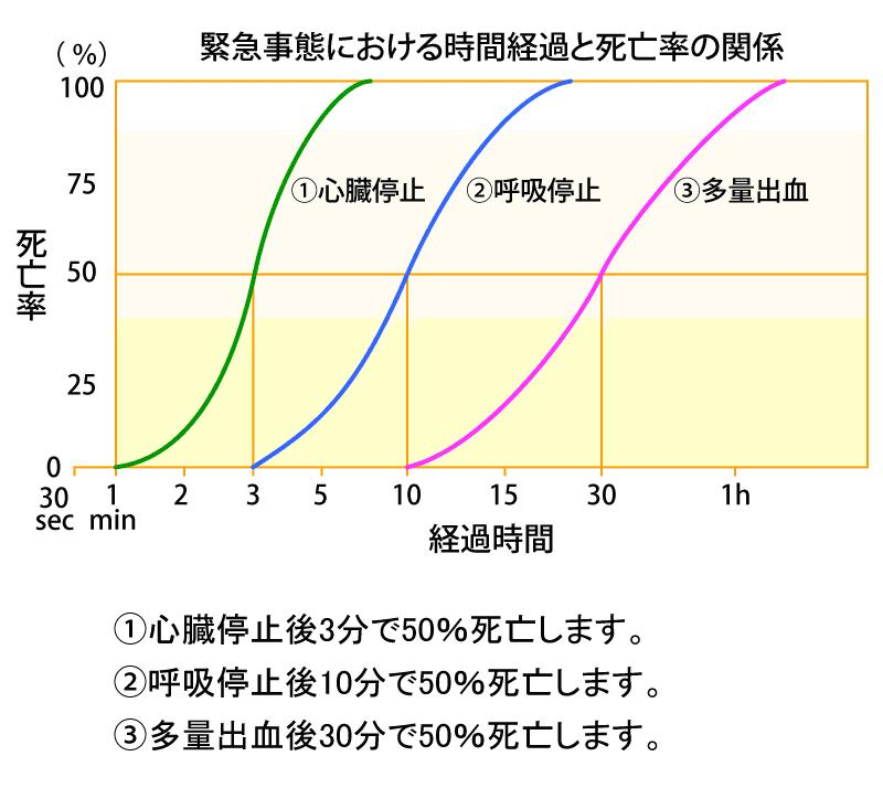 時間経過と死亡率.JPG