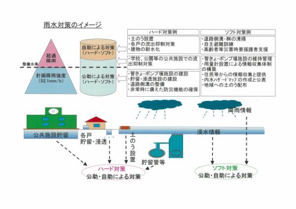 雨水対策のイメージ