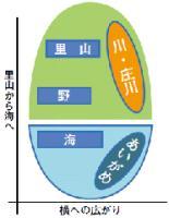 選定構造図