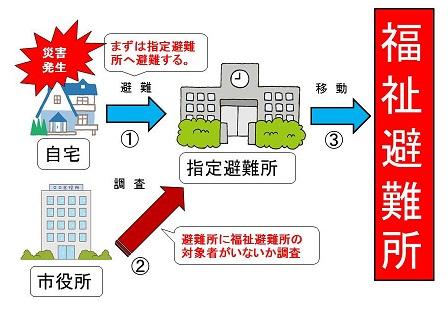 福祉避難所への避難の流れ1.JPG