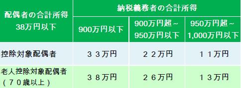 配偶者控除(新).PNG