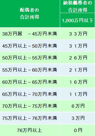 配偶者特別控除(旧).PNG