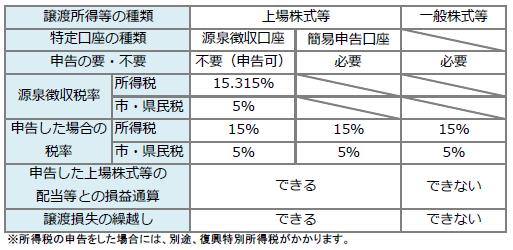 <表>株式譲渡.PNG
