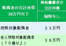 配偶者控除(旧).PNG