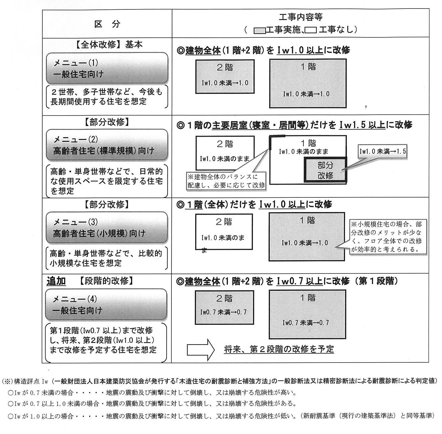 耐震改修工事メニュー
