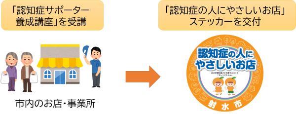 登録方法の図